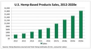 Hemp business journal hemp-based sales forecast