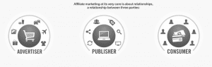 Affiliate program - advertiser, publisher, consumer