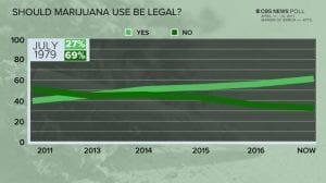 Should Marijuana be legal 1979 poll