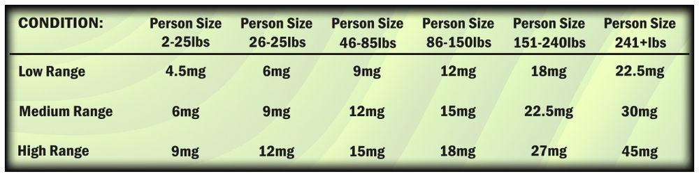CBD Dosage Chart from Hemp Bombs