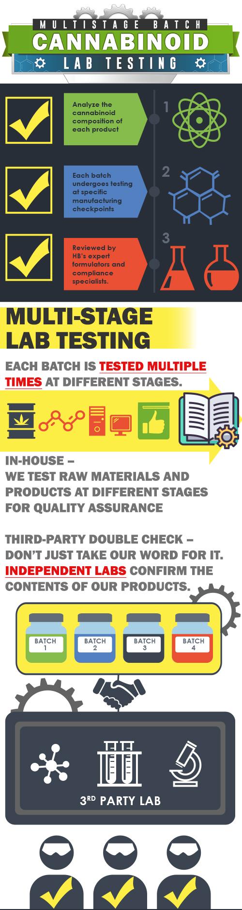 Infographic Explaining CBD Lab Testing