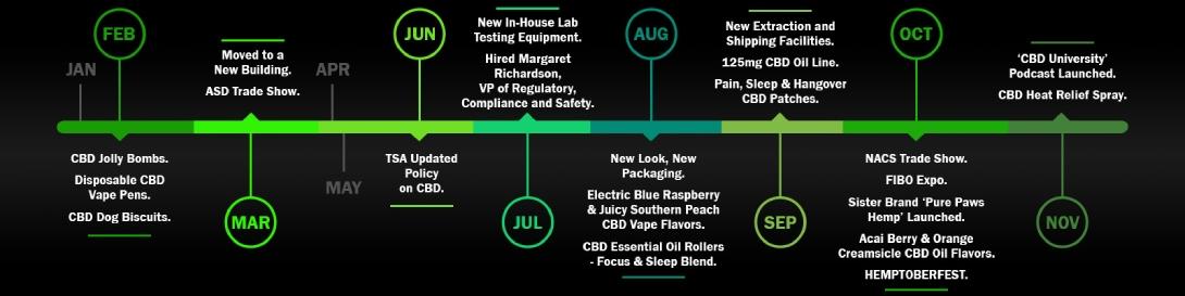 2019 CBD Timeline